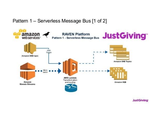 Pattern 1 – Serverless Message Bus [1 of 2]