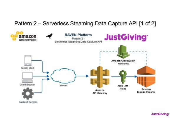 Pattern 2 – Serverless Steaming Data Capture API [1 of 2]