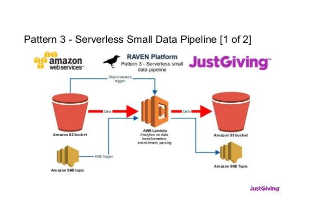 Pattern 3 - Serverless Small Data Pipeline [1 of 2]