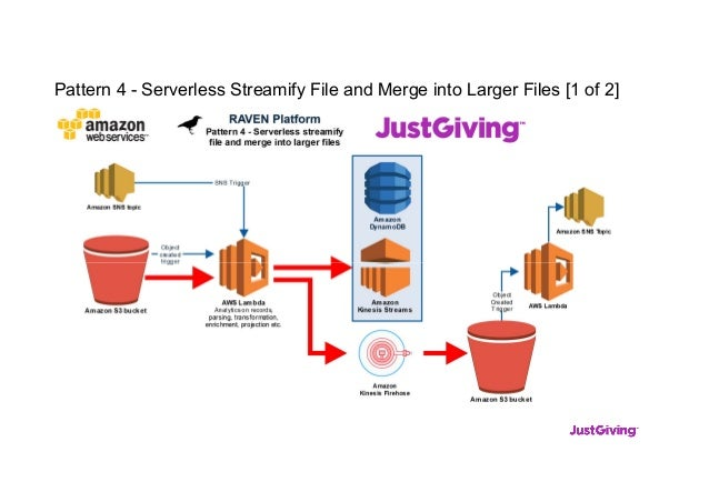 Pattern 4 - Serverless Streamify File and Merge into Larger Files [1 of 2]