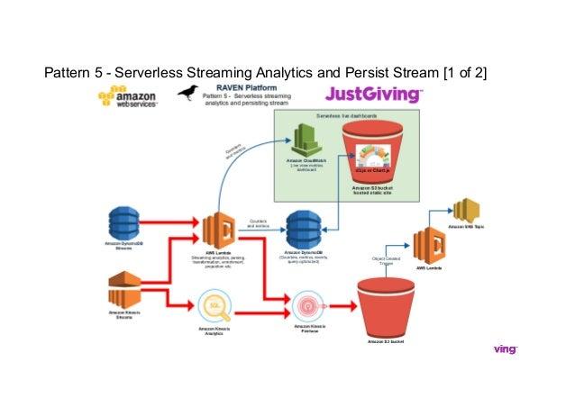 Pattern 5 - Serverless Streaming Analytics and Persist Stream [1 of 2]