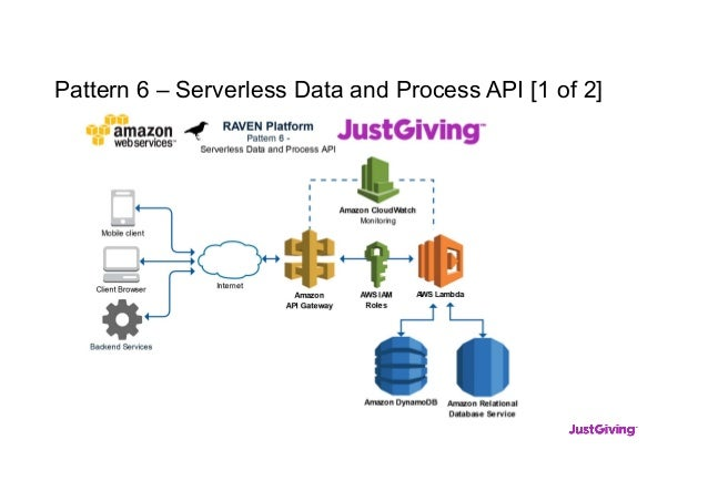 Pattern 6 – Serverless Data and Process API [1 of 2]