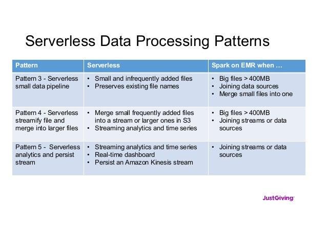 Serverless Data Processing Patterns Pattern Serverless Spark on EMR when … Pattern 3 - Serverless small data pipeline • Sm...