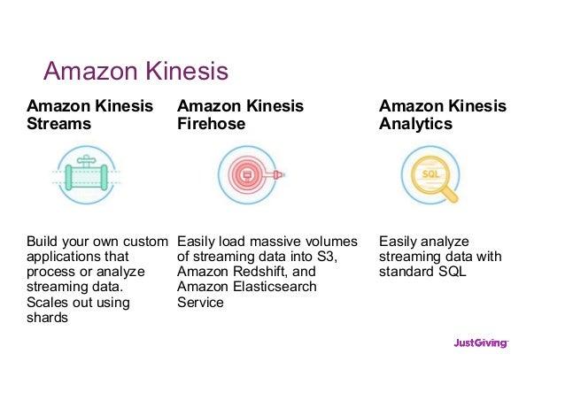 Amazon Kinesis Amazon Kinesis Firehose Easily load massive volumes of streaming data into S3, Amazon Redshift, and Amazon ...