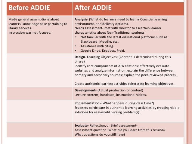 Before ADDIE After ADDIE Made general assumptions about learners' knowledge base pertaining to library services. Instructi...