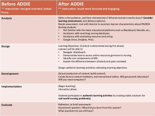 Before ADDIE ** Instruction- not goal oriented, lacked focus. After ADDIE ** Instruction- much more focused and engaging. ...
