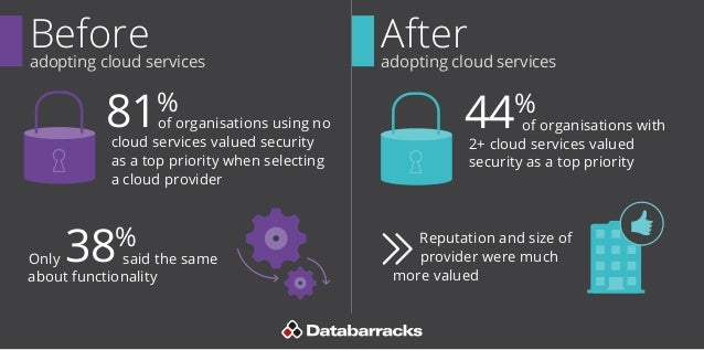 cloud security  before and after cloud adoption