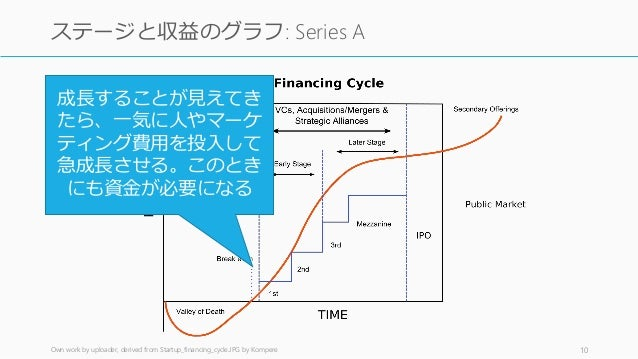 Own work by uploader, derived from Startup_financing_cycle.JPG by Kompere 10 ステージと収益のグラフ: Series A 成長することが見えてき たら、一気に人やマーケ...