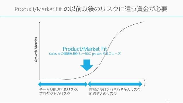 11 Product/Market Fit の以前以後のリスクに違う資金が必要 Product/Market Fit Series A の調達を検討し一気に growth するフェーズ t GrowthMetrics チームが崩壊するリスク、 ...