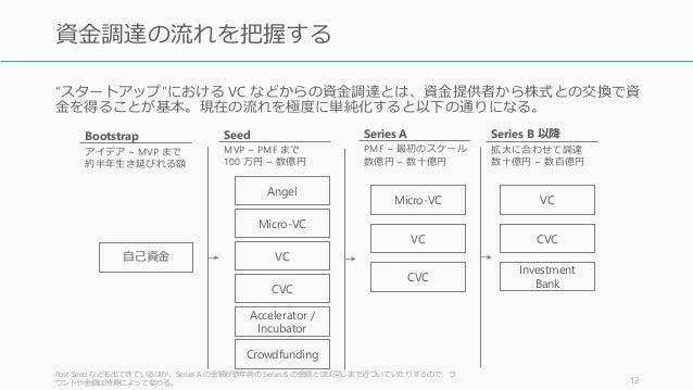 """""""スタートアップ""""における VC などからの資金調達とは、資金提供者から株式との交換で資 金を得ることが基本。現在の流れを極度に単純化すると以下の通りになる。 Post-Seed なども出てきているほか、Series A の金額が数年前の Se..."""