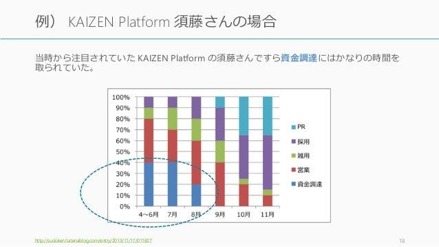 当時から注目されていた KAIZEN Platform の須藤さんですら資金調達にはかなりの時間を 取られていた。 http://sudoken.hatenablog.com/entry/2013/11/17/011827 18 例) KAIZ...
