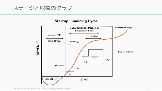 Own work by uploader, derived from Startup_financing_cycle.JPG by Kompere 8 ステージと収益のグラフ