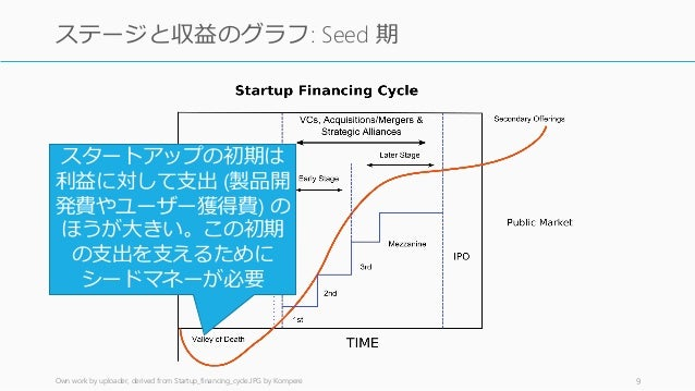 Own work by uploader, derived from Startup_financing_cycle.JPG by Kompere 9 ステージと収益のグラフ: Seed 期 スタートアップの初期は 利益に対して支出 (製品開 ...