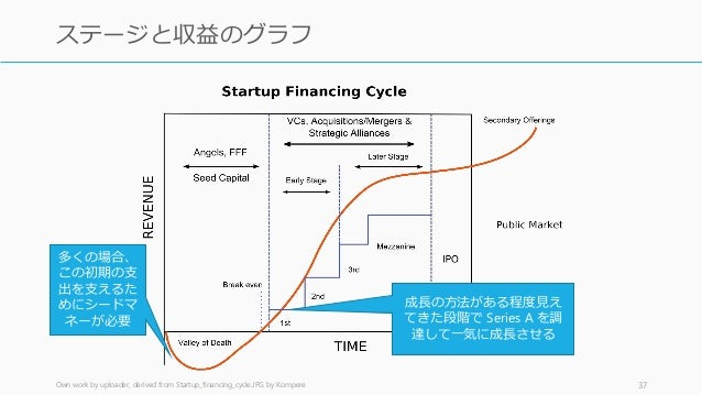 Own work by uploader, derived from Startup_financing_cycle.JPG by Kompere 37 ステージと収益のグラフ 多くの場合、 この初期の支 出を支えるた めにシードマ ネーが必要...