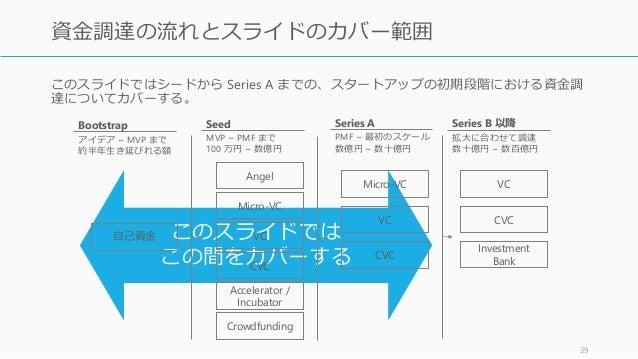このスライドではシードから Series A までの、スタートアップの初期段階における資金調 達についてカバーする。 39 資金調達の流れとスライドのカバー範囲 このスライドでは この間をカバーする 自己資金 Angel Crowdfundin...