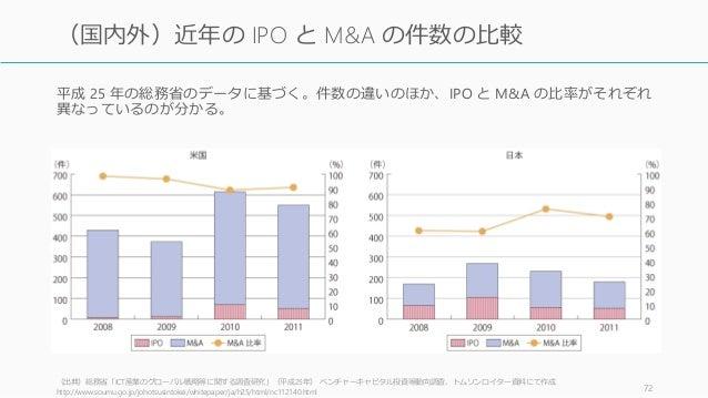 平成 25 年の総務省のデータに基づく。件数の違いのほか、IPO と M&A の比率がそれぞれ 異なっているのが分かる。 (出典)総務省「ICT産業のグローバル戦略等に関する調査研究」(平成25年) ベンチャーキャピタル投資等動向調査、トムソン...
