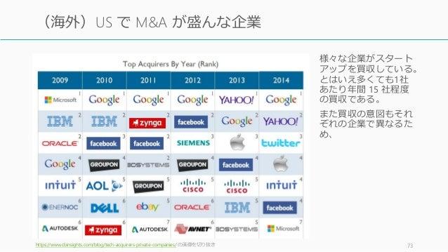 https://www.cbinsights.com/blog/tech-acquirers-private-companies/ の画像を切り抜き 73 (海外)US で M&A が盛んな企業 様々な企業がスタート アップを買収している。 と...