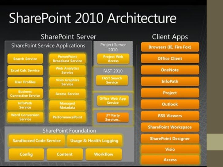 Learn sharepoint step by step ( sharepoint tutorial) youtube.