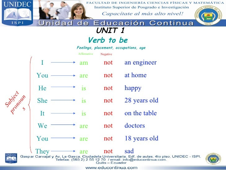 UNIT 1 Verb to be I You He She It We You They am are is is is are are are Feelings, placement, occupations, age Subject pr...