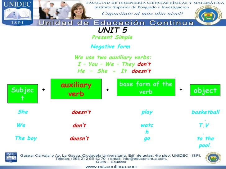 UNIT 5 Present Simple Subject object auxiliary verb + + Negative form She basketball. doesn't We T.V. don't The boy to the...