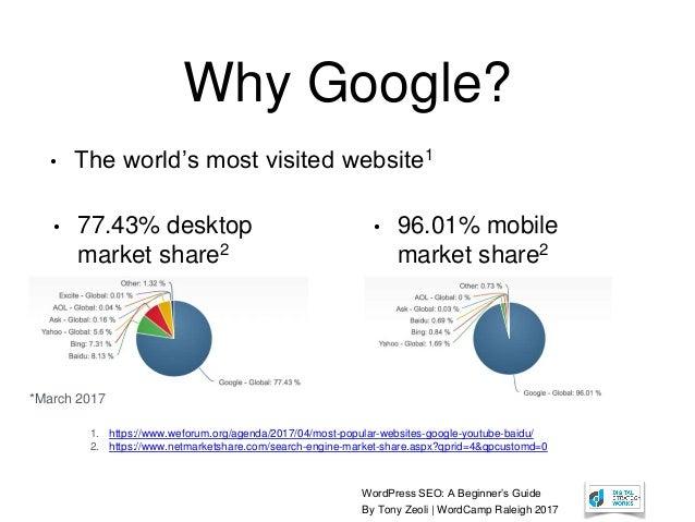 WordPress SEO: A Beginner's Guide By Tony Zeoli | WordCamp Raleigh 2017 Why Google? • 77.43% desktop market share2 • 96.01...