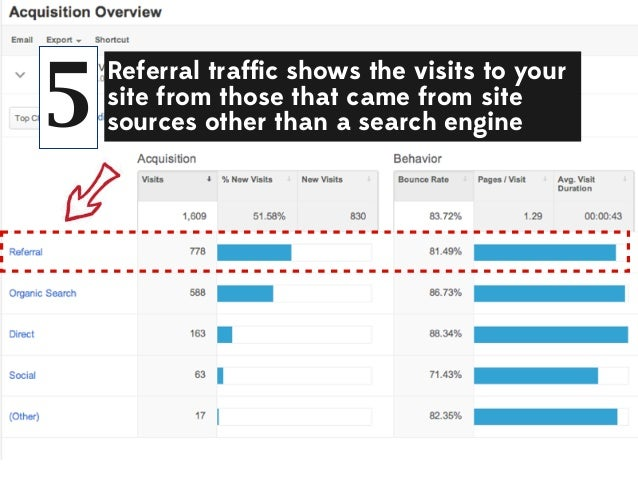 5  Referral traffic shows the visits to your site from those that came from site sources other than a search engine