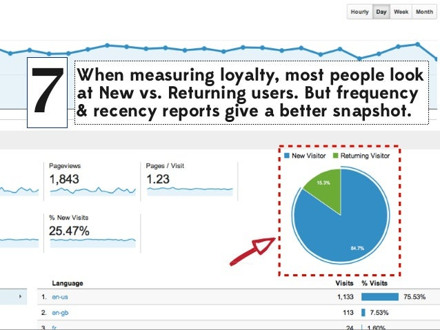 7  When measuring loyalty, most people look at New vs. Returning users. But frequency & recency reports give a better snap...