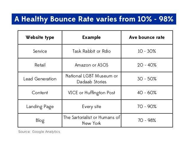A Healthy Bounce Rate varies from 10% - 98% Website type  Example  Ave bounce rate  Service  Task Rabbit or Rdio  10 - 30%...