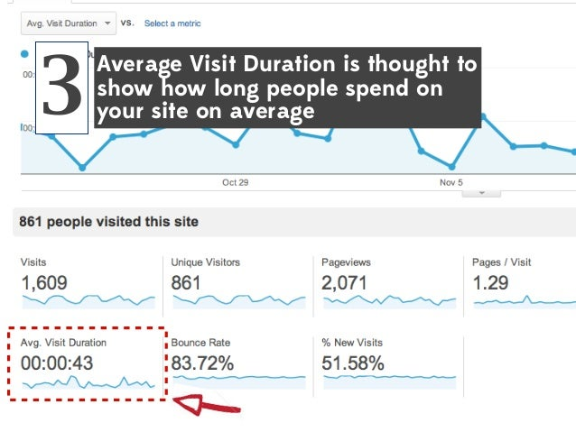 3  Average Visit Duration is thought to show how long people spend on your site on average