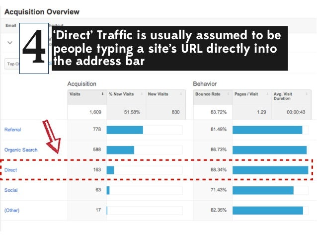 4  'Direct' Traffic is usually assumed to be people typing a site's URL directly into the address bar