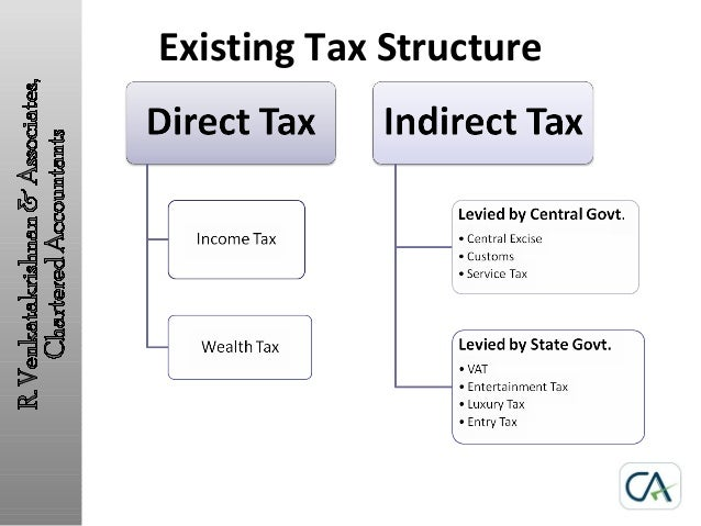 an introduction to taxation in india Chapter 1 an introduction to taxation 1  11 introduction  place in india by the shortest route to that place is exempt this is subject to a maximum of the air.
