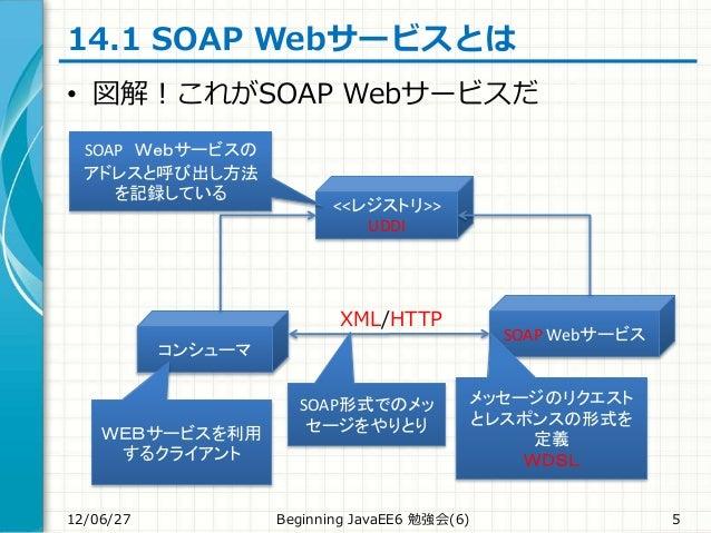 14.1 SOAP Webサービスとは • 図解!これがSOAP Webサービスだ 12/06/27 Beginning JavaEE6 勉強会(6) 5 <<レジストリ>> UDDI コンシューマ SOAP Webサービス WEBサービスを利...