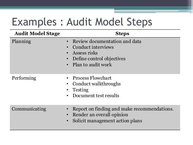 beginning the audit report For audits of fiscal years beginning before december 15, 2010, click here] 3 the  auditor's objective in an audit of internal control over financial reporting is to.