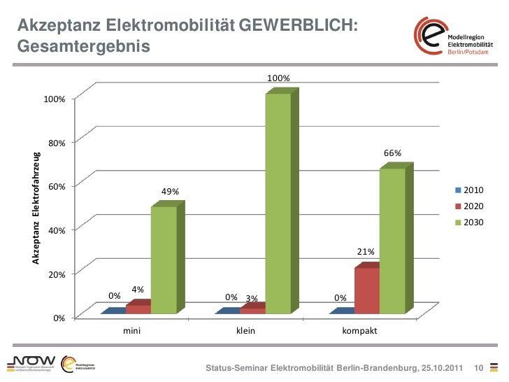 Akzeptanz Elektromobilität GEWERBLICH:Gesamtergebnis                                                                     1...