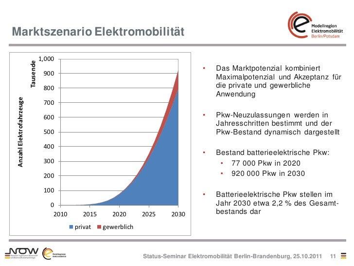 Marktszenario Elektromobilität                                     1,000                          Tausende                ...