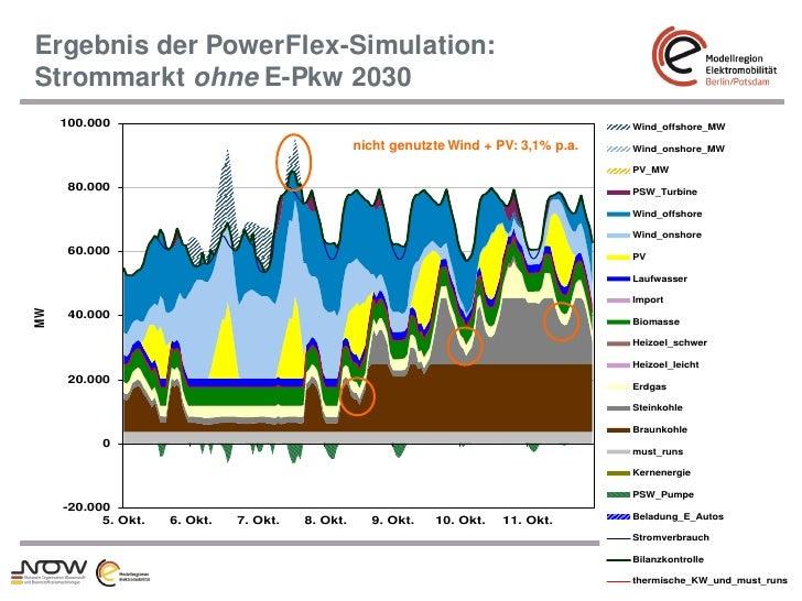 Ergebnis der PowerFlex-Simulation:     Strommarkt ohne E-Pkw 2030         100.000     100.000                             ...
