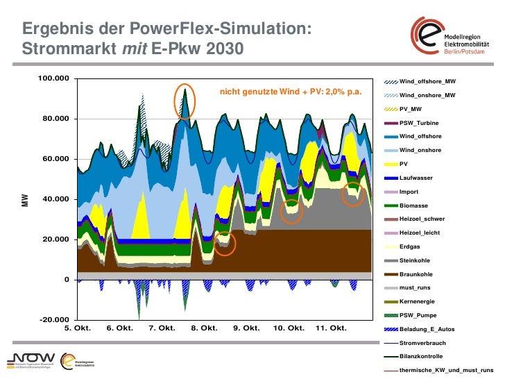 Ergebnis der PowerFlex-Simulation:Strommarkt mit E-Pkw 2030     100.000     100.000                                       ...