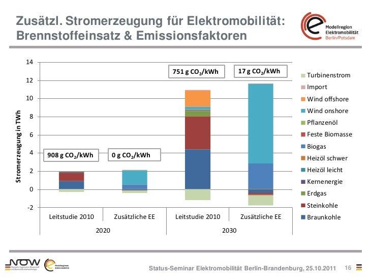 Zusätzl. Stromerzeugung für Elektromobilität:   Brennstoffeinsatz & Emissionsfaktoren                        14           ...