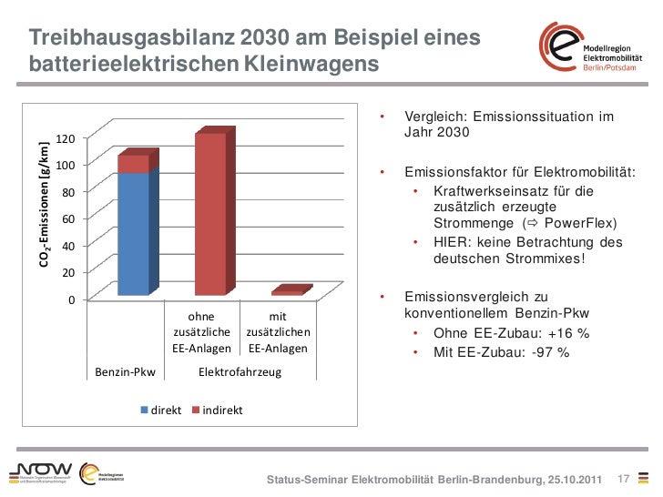 Treibhausgasbilanz 2030 am Beispiel einesbatterieelektrischen Kleinwagens                                                 ...