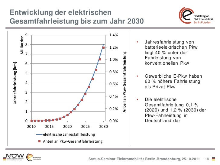Entwicklung der elektrischenGesamtfahrleistung bis zum Jahr 2030                                       9                  ...