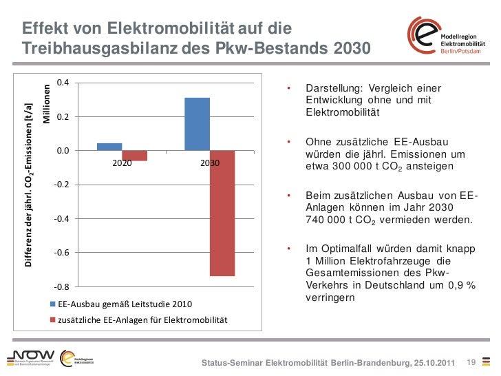 Effekt von Elektromobilität auf dieTreibhausgasbilanz des Pkw-Bestands 2030                                               ...