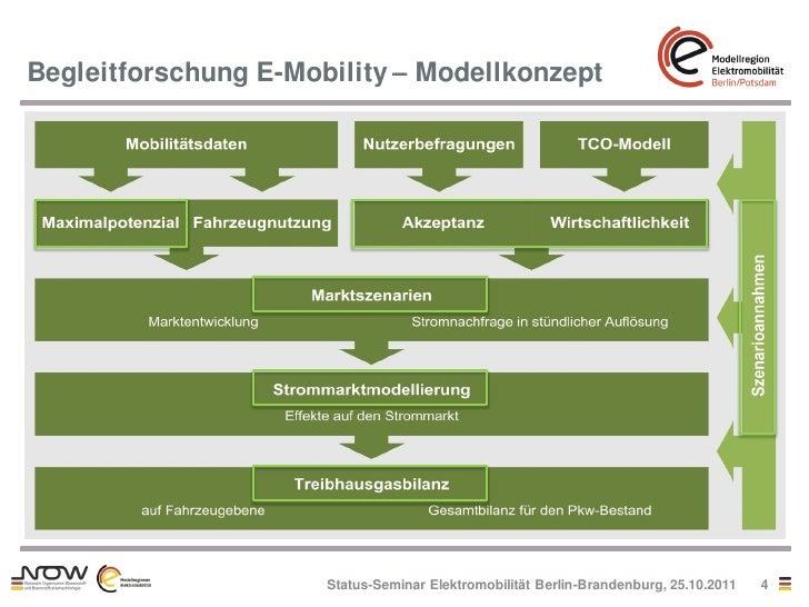 Begleitforschung E-Mobility – Modellkonzept                      Status-Seminar Elektromobilität Berlin-Brandenburg, 25.10...