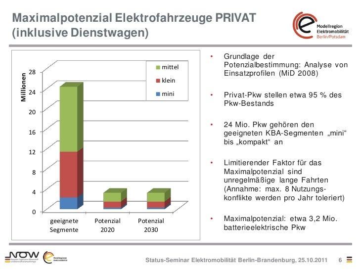 Maximalpotenzial Elektrofahrzeuge PRIVAT(inklusive Dienstwagen)                                                           ...
