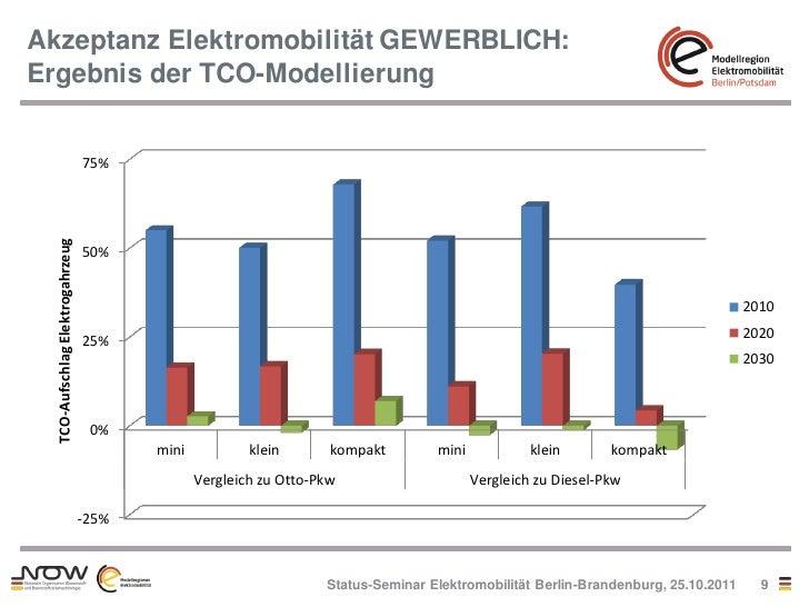 Akzeptanz Elektromobilität GEWERBLICH:Ergebnis der TCO-Modellierung                                  75%  TCO-Aufschlag El...