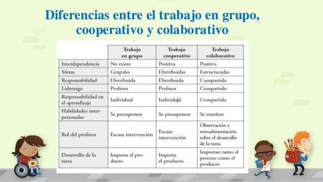 Diferencias entre el trabajo en grupo, cooperativo y colaborativo