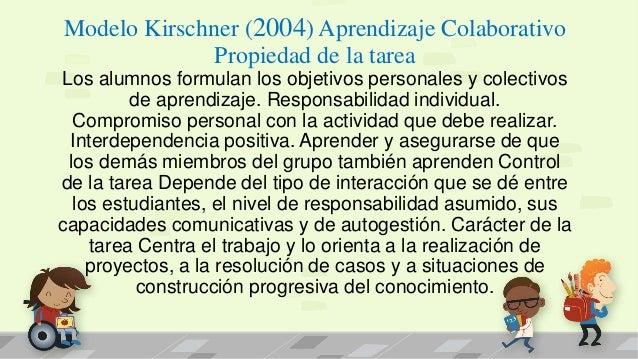 Modelo Kirschner (2004) Aprendizaje Colaborativo Propiedad de la tarea Los alumnos formulan los objetivos personales y col...