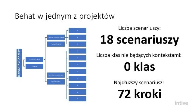Behat kilka scenariuszy co dalej 8 behat w jednym z projektwrawminkcontext commoncontext featurecommoncontext ccuart Image collections