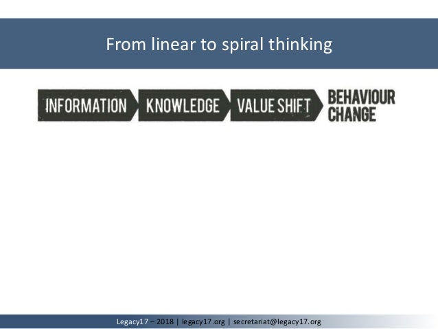 From linear to spiral thinking Legacy17 – 2018   legacy17.org   secretariat@legacy17.org