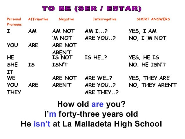 Personal Pronouns Affirmative Negative Interrogative SHORT ANSWERS I YOU AM ARE AM NOT 'M NOT ARE NOT AREN'T AM I...? ARE ...