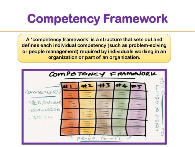 behavioral competencies The 16 competencies: defining behaviors this faq is an overview of the types  of behaviors that define each of the 16 competencies 1 displays high integrity.